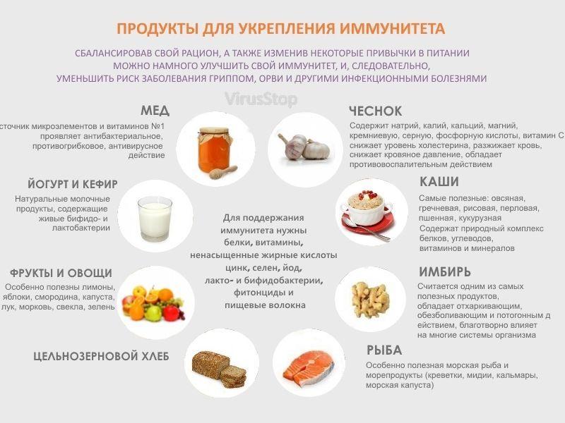 Соблюдение диеты при молочнице